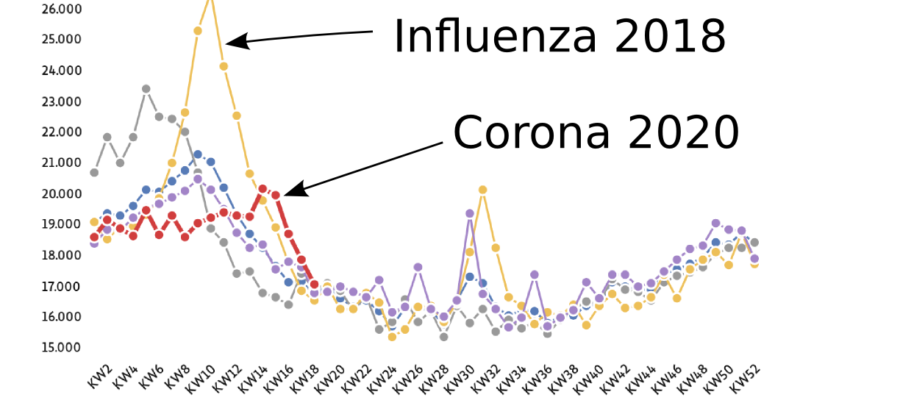Influenza vs. Corona